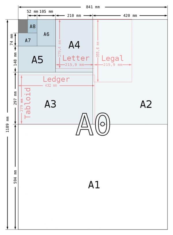 Формат листов стандартные размеры
